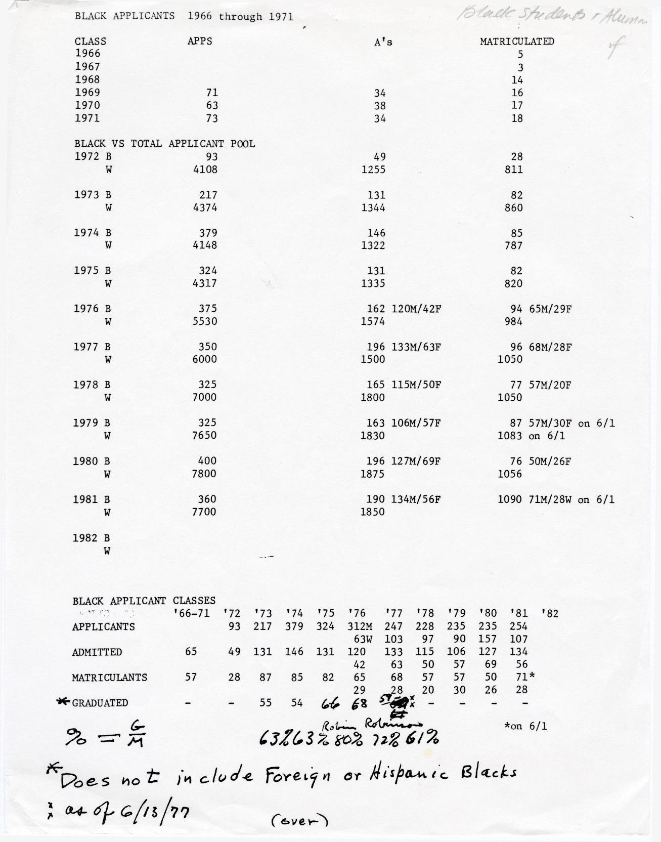 A list of the total number of Black students who applied to, were admitted to, and graduated from Dartmouth College between the years 1966 through 1971. This list demonstrates that even six years following the initiation of the Negro Applications Encouragement (NAE) program, which later became the Black Student Application Encouragement Committee (BSAEC), the number of Black students applying to and attending Dartmouth remained small in comparison to the total number of students throughout the latter half of the 1960s. Based upon the table and hand-written calculations found at the bottom of the page, it appears that an admissions officer was calculating the graduation rate for Black students at Dartmouth.